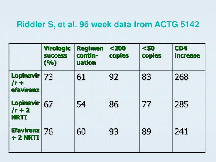 Riddler S, et al. 96 week data from ACTG 5142