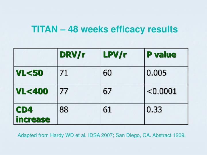 TITAN – 48 weeks efficacy results
