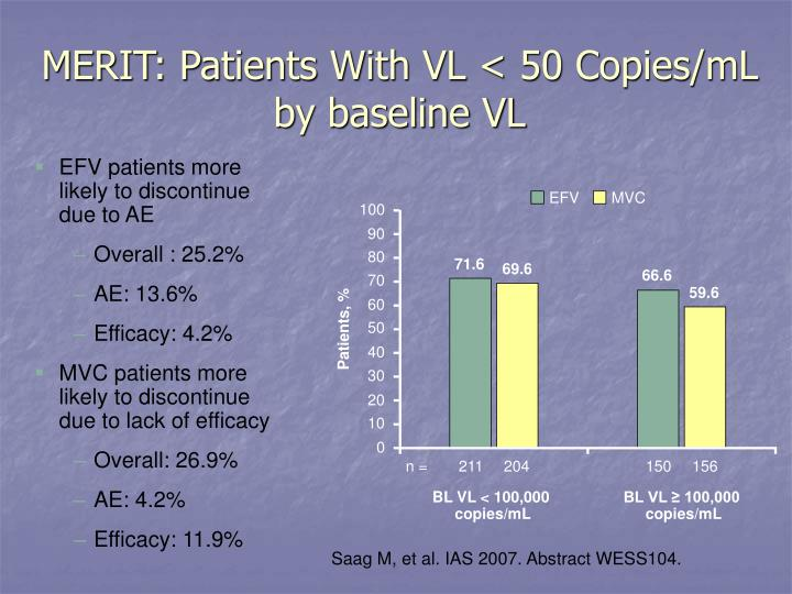MERIT: Patients With VL < 50 Copies/mL by baseline VL