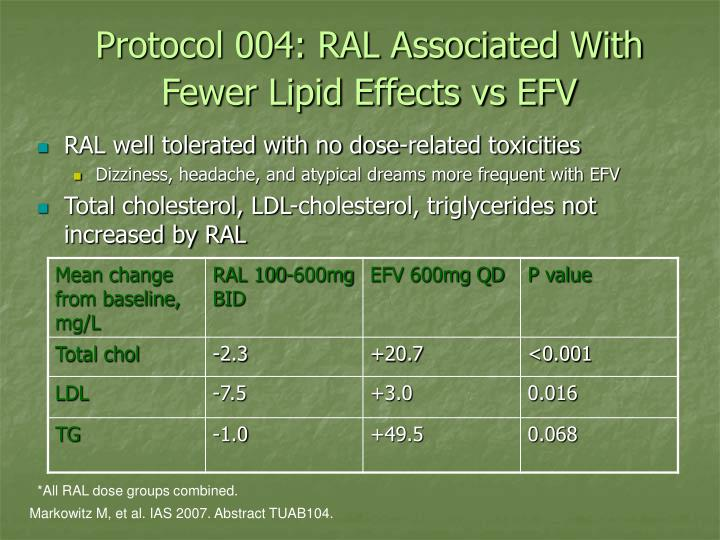 Protocol 004: RAL Associated With Fewer Lipid Effects vs EFV