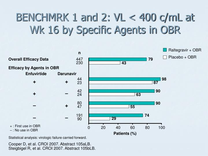 BENCHMRK 1 and 2: VL < 400 c/mL at Wk 16 by Specific Agents in OBR