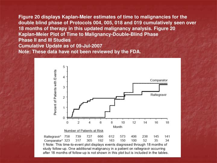 Figure 20 displays Kaplan-Meier estimates of time to malignancies for the double blind phase of Protocols 004, 005, 018 and 019 cumulatively seen over 18 months of therapy in this updated malignancy analysis. Figure 20