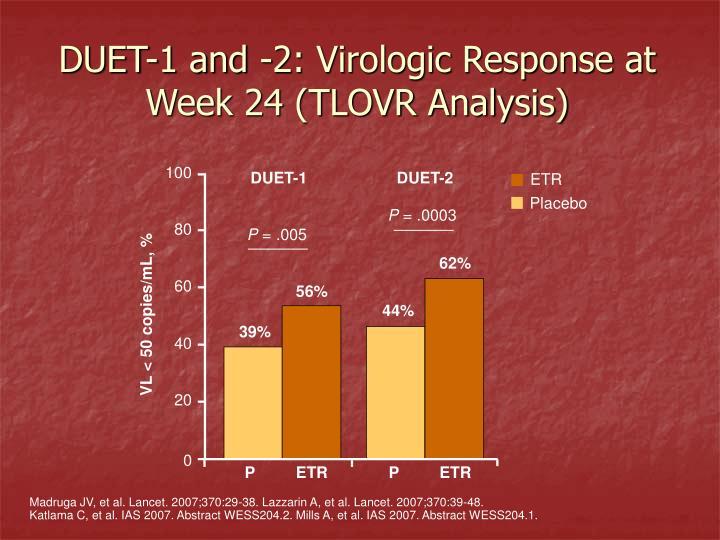 DUET-1 and -2: Virologic Response at Week 24 (TLOVR Analysis)