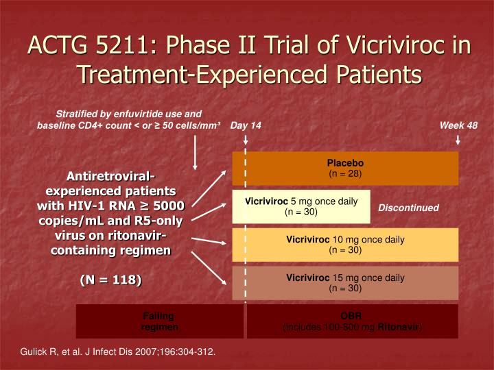 ACTG 5211: Phase II Trial of Vicriviroc in Treatment-Experienced Patients