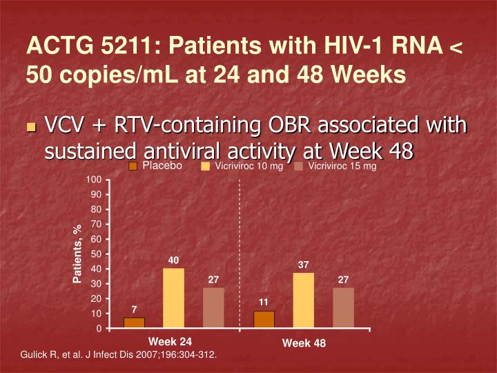 ACTG 5211: Patients with HIV-1 RNA < 50 copies/mL at 24 and 48 Weeks