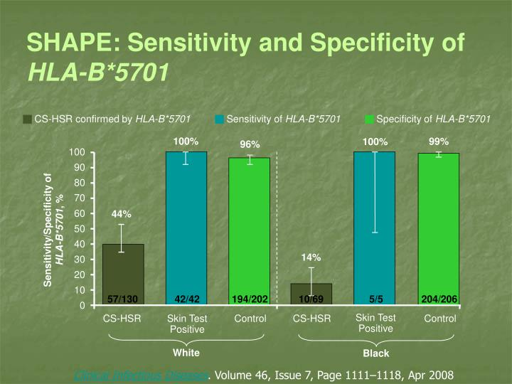 SHAPE: Sensitivity and Specificity of