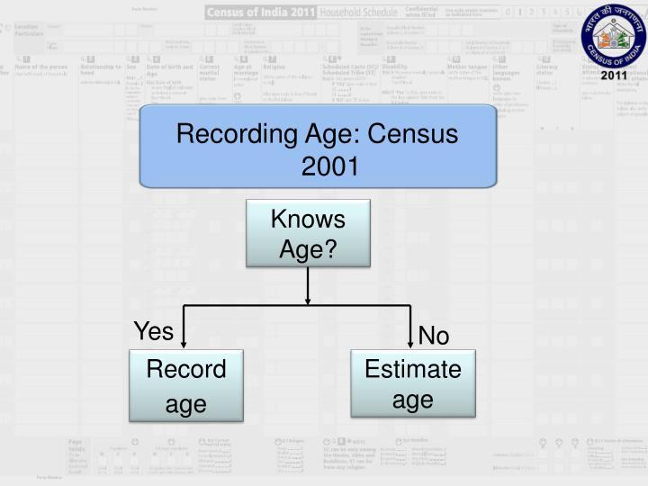 Recording Age: Census 2001