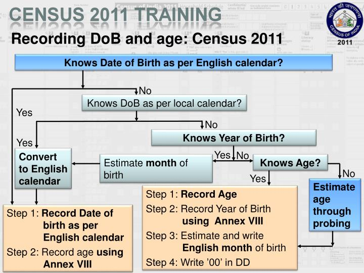 Recording DoB and age: Census 2011