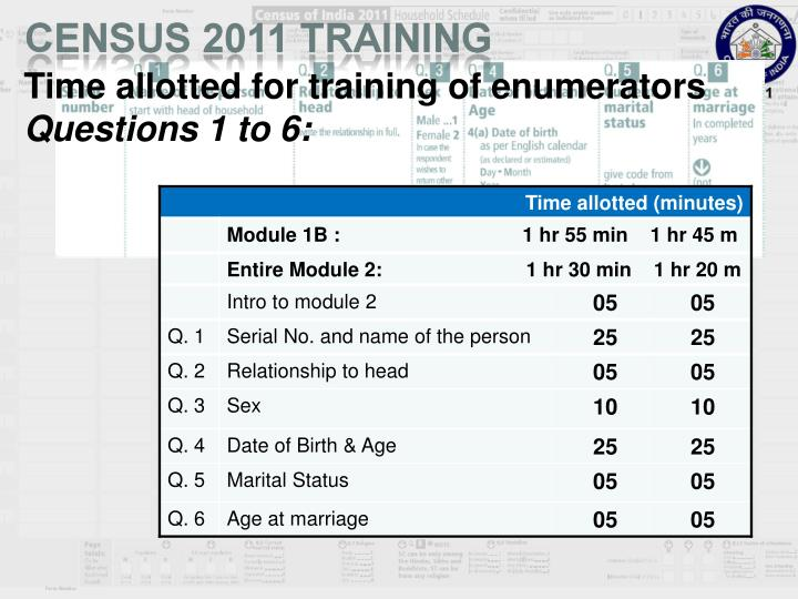 Time allotted for training of enumerators