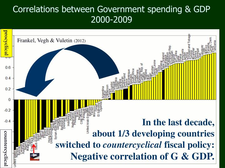 Correlations between Government spending & GDP 2000-2009
