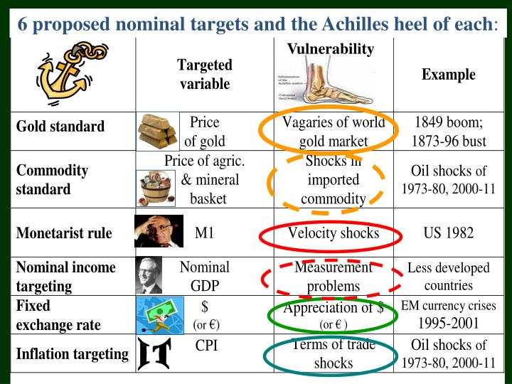 6 proposed nominal targets and the Achilles heel of each