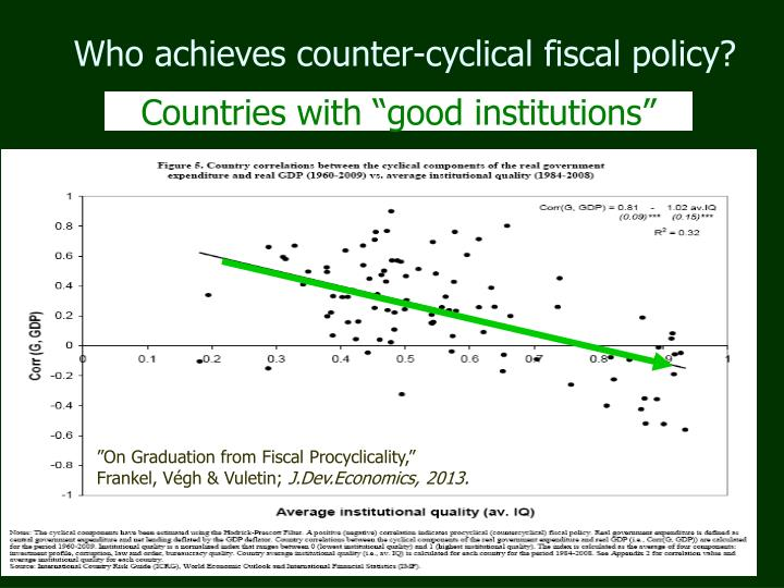 Who achieves counter-cyclical fiscal policy?