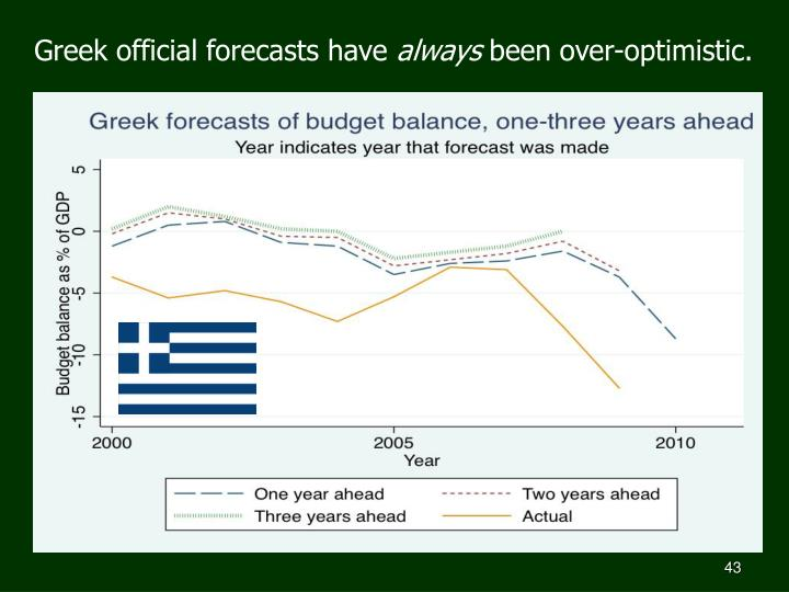Greek official forecasts have