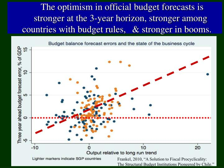 The optimism in official budget forecasts is