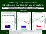 the quality of institutions varies not just across countries but also across time