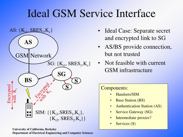 Ideal GSM Service Interface