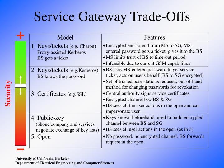 Service Gateway Trade-Offs