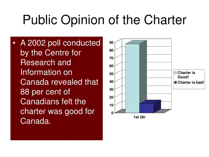 Public Opinion of the Charter
