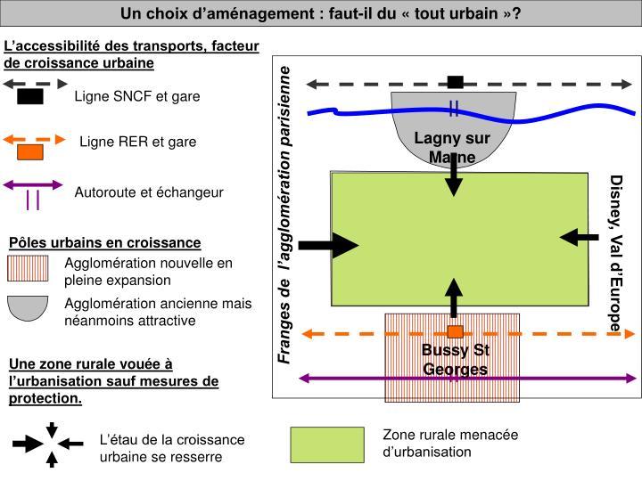 Un choix d'aménagement : faut-il du «tout urbain»?