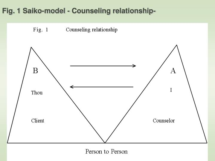 Fig. 1 Saiko-model - Counseling relationship-