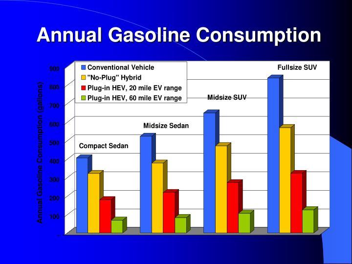 Annual Gasoline Consumption