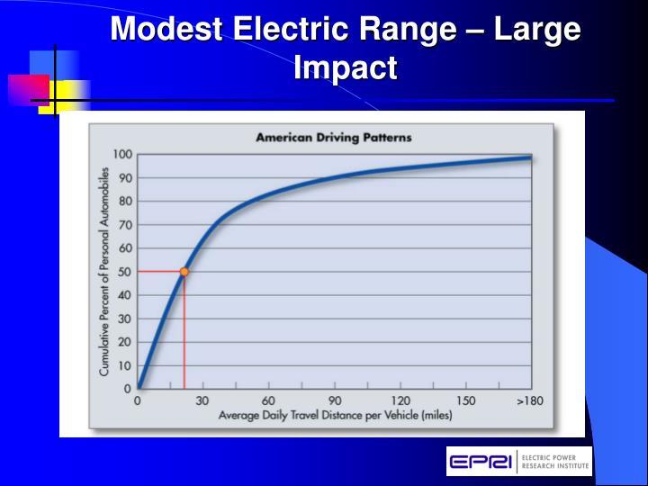 Modest Electric Range – Large Impact