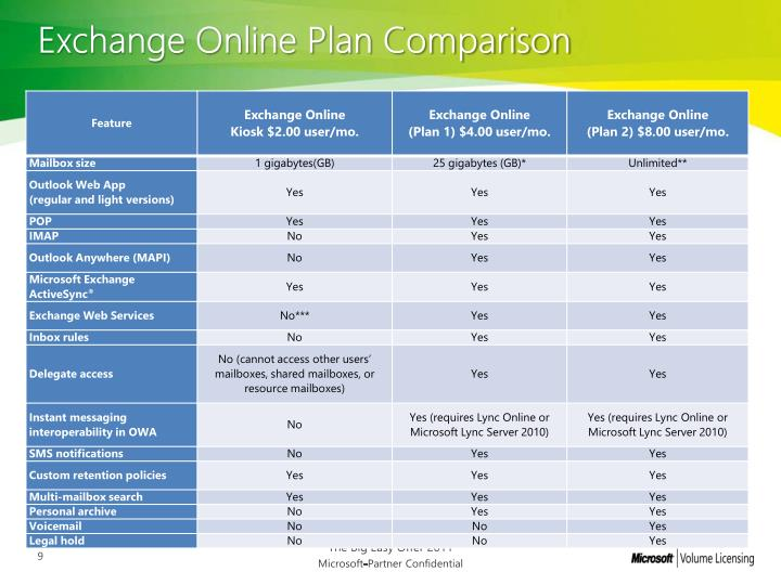 Exchange Online Plan Comparison