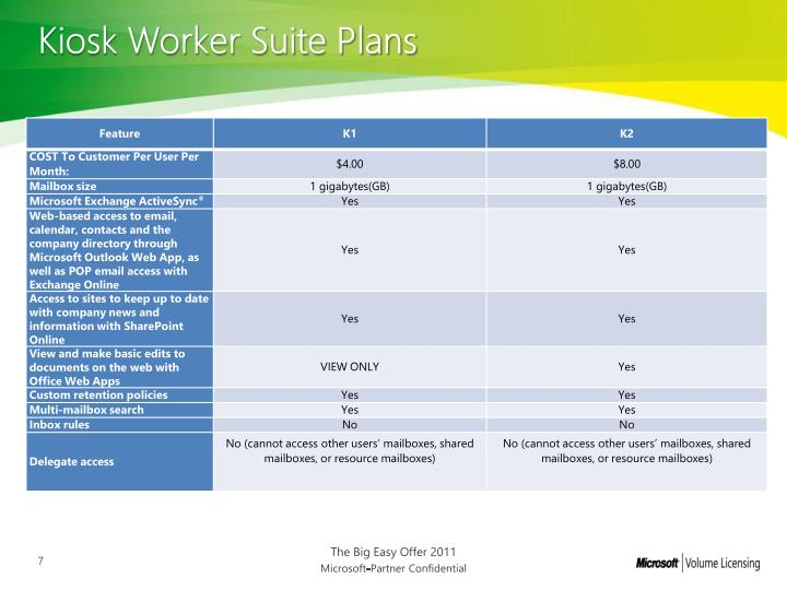 Kiosk Worker Suite Plans