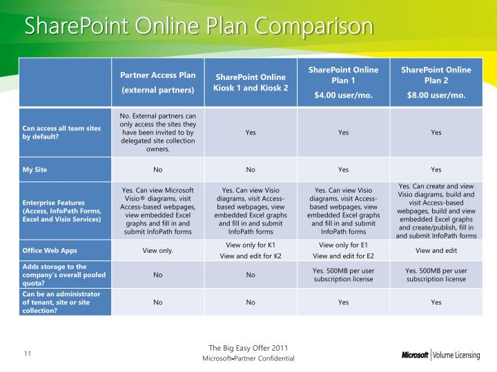 SharePoint Online Plan Comparison