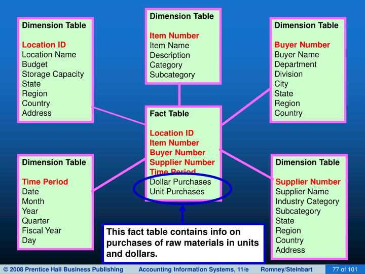 Dimension Table