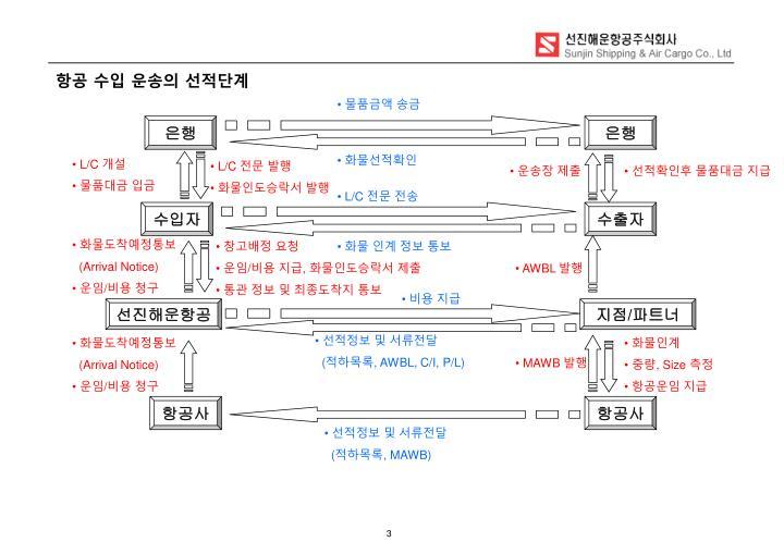 항공 수입 운송의 선적단계