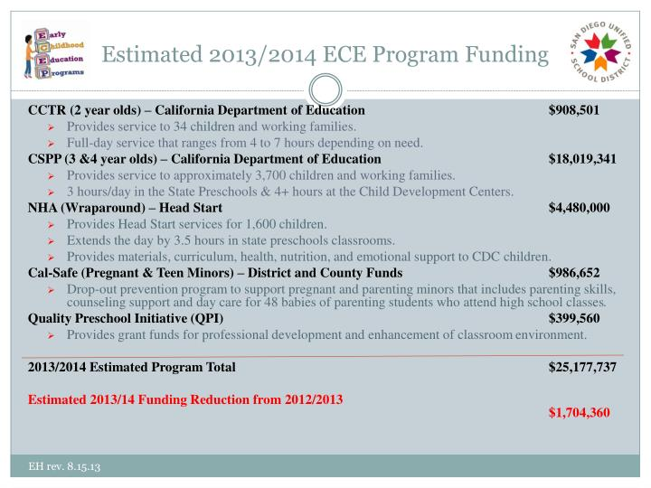 Estimated 2013/2014 ECE Program Funding