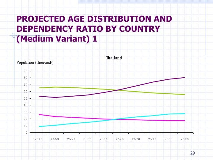 PROJECTED AGE DISTRIBUTION AND DEPENDENCY RATIO BY COUNTRY