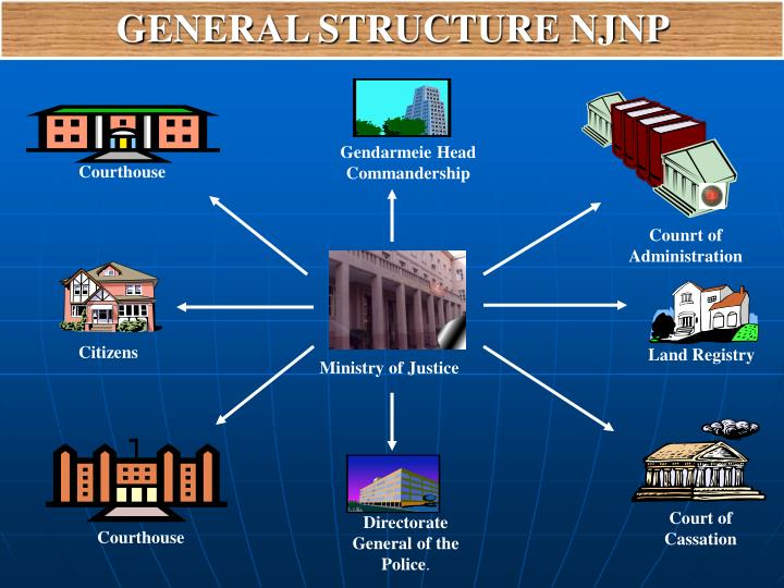 GENERAL STRUCTURE NJNP