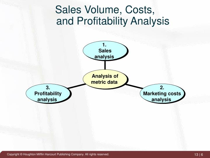 Sales Volume, Costs,