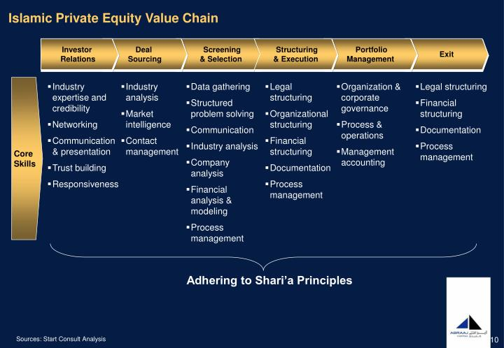 Islamic Private Equity Value Chain