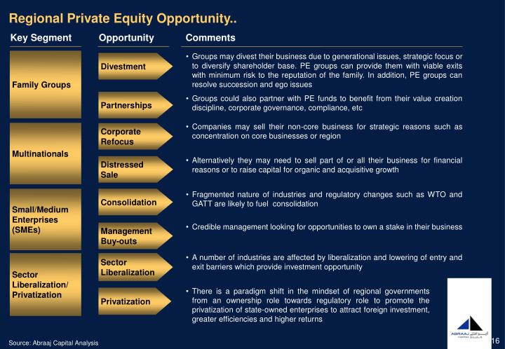 Regional Private Equity Opportunity..