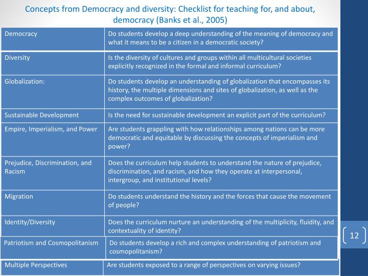 Concepts from Democracy and diversity: Checklist for teaching for, and about, democracy (Banks et al., 2005)