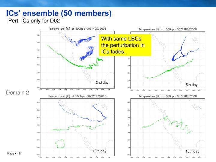 ICs' ensemble (50 members)