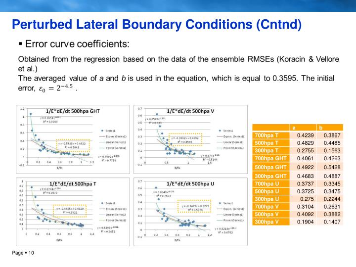 Perturbed Lateral Boundary Conditions (Cntnd)