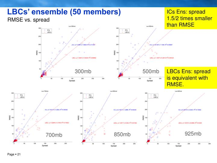LBCs' ensemble (50 members)