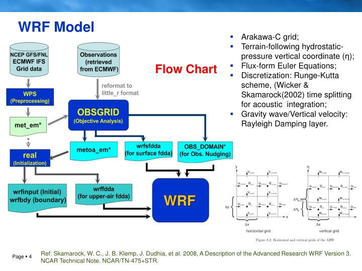 WRF Model