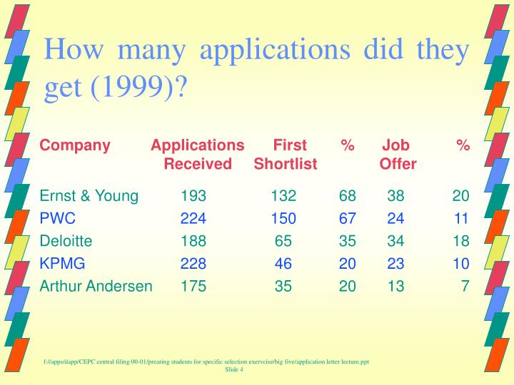 How many applications did they get (1999)?