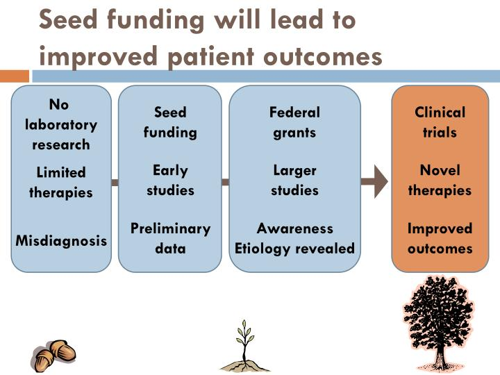 Seed funding will lead to improved patient outcomes