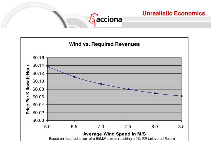 Unrealistic Economics