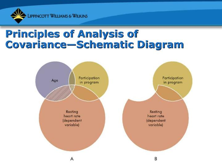 Principles of Analysis of Covariance—Schematic Diagram