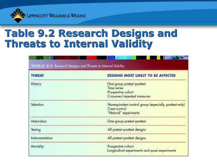 Table 9.2 Research Designs and Threats to Internal Validity