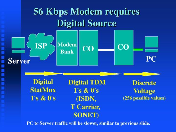 56 Kbps Modem requires Digital Source
