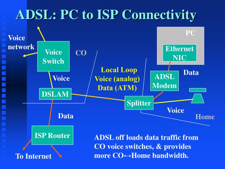 ADSL: PC to ISP Connectivity