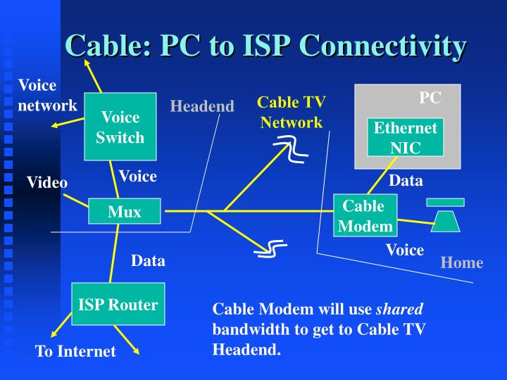 Cable: PC to ISP Connectivity